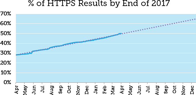 Graph to show adoption on HTTPS results on websites