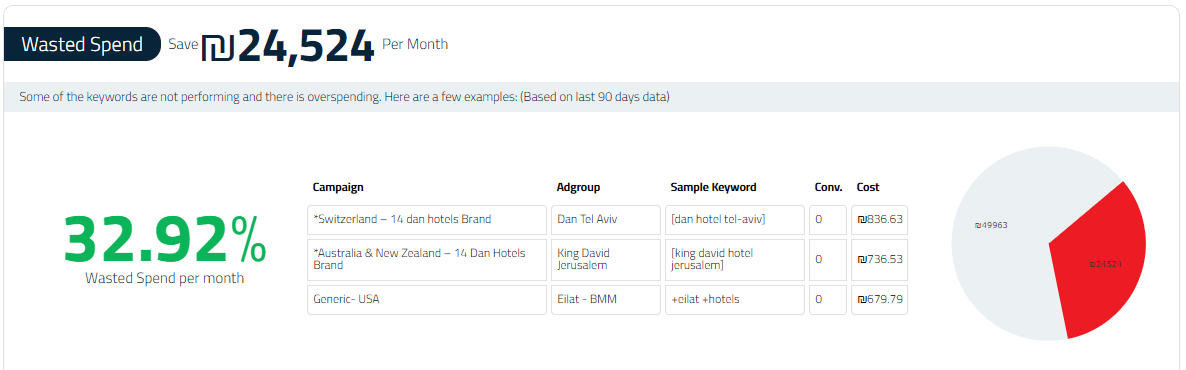 Free PPC Audit screenshot 4