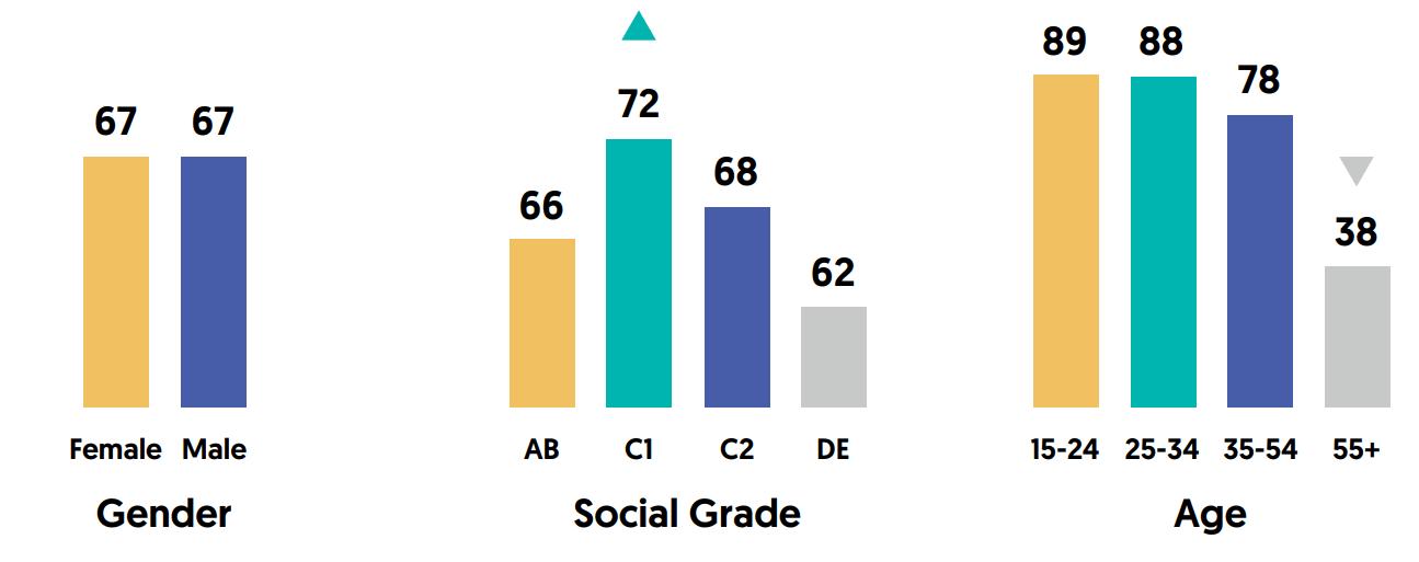 Social Media Usage in UK