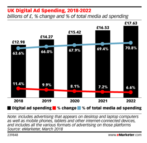 UK Digital Ad Spend soars to £11.55bn