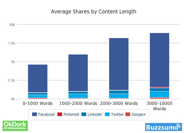 Shares by content length graph