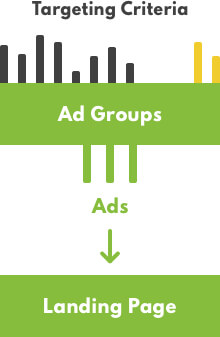 Google ads structure landing page diagram
