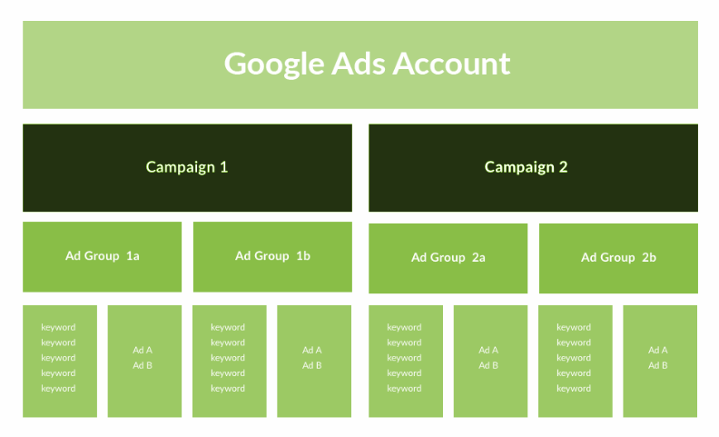 Overall Google Ads Account Structure