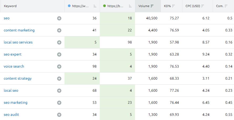 SEMrush keyword gap analysis examples