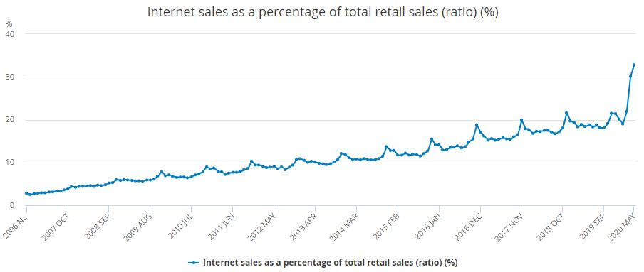 Ecommerce SEO services stats