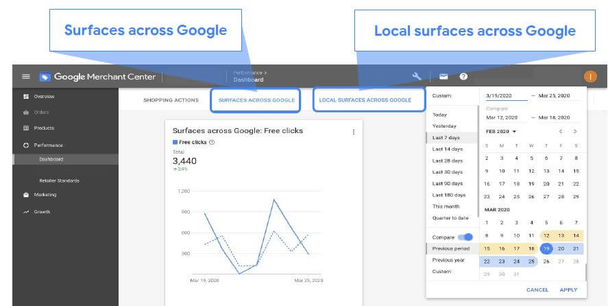 Free Google Shopping Ads - Merchant Center Reporting