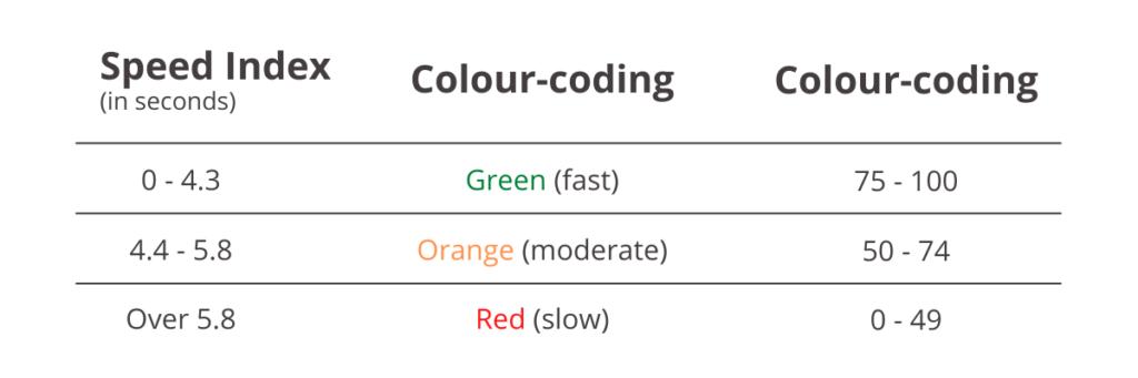Speed Index Table